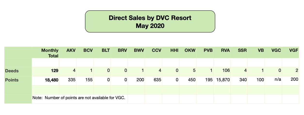 DVC Direct Sales - May 2020